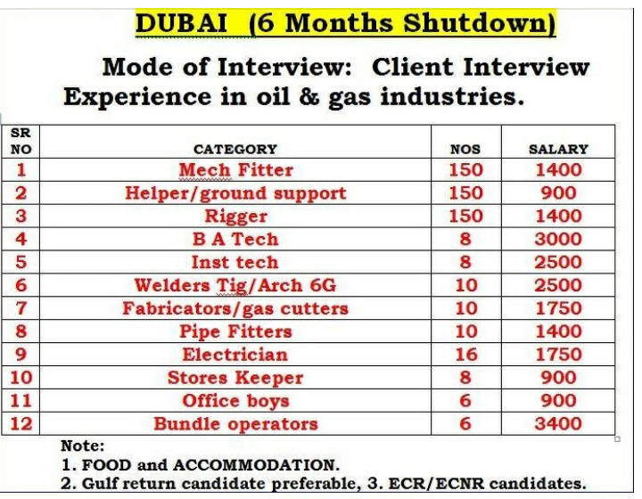 Shutdown jobs in Dubai