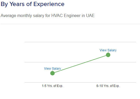 hvac engineer salary