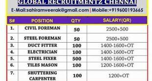Jobs in mudurai