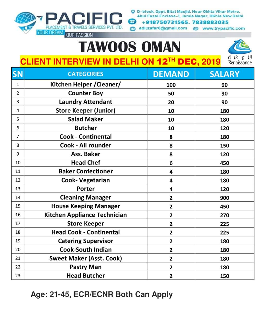 JOB VACANCIES IN OMAN OIL AND GAS PROJECT