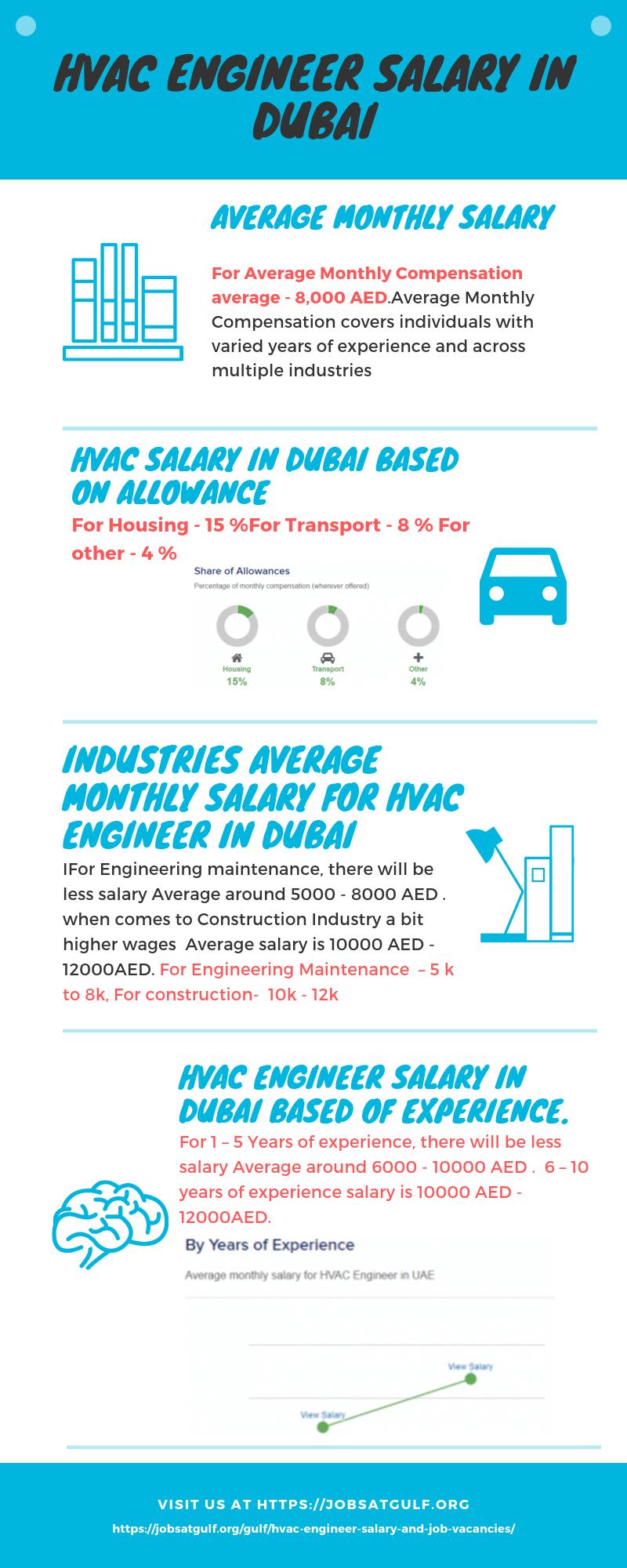HVAC Engineer Salary in Dubai