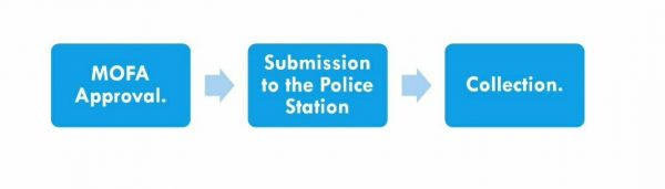 police clearance certificate submission