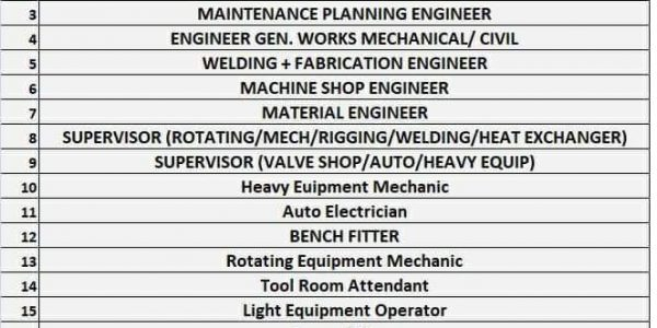 REQUIREMENT FOR LEADING OIL & GAS COMPANY